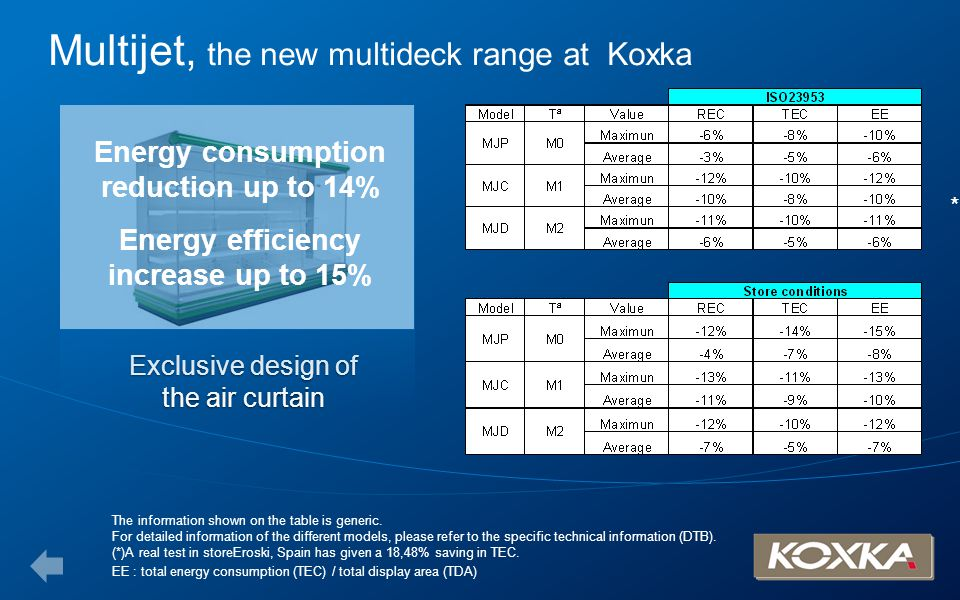 Multijet, the new multideck range at Koxka Exclusive design of the air curtain The information shown on the table is generic. For detailed information