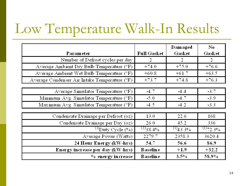 14 Low Temperature Walk-In Results