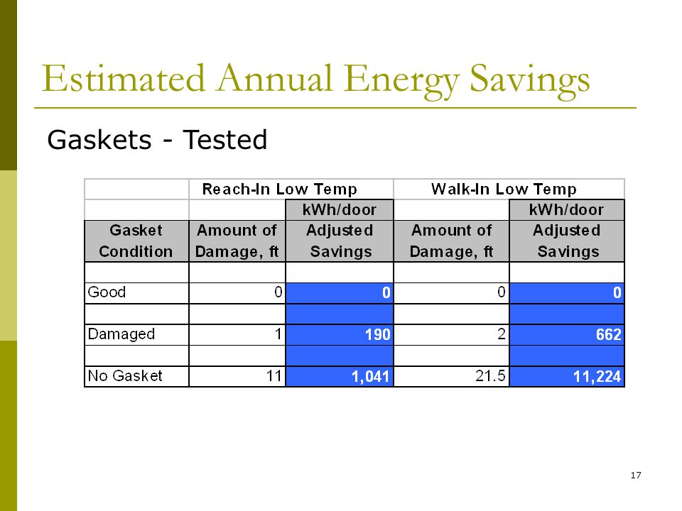 17 Estimated Annual Energy Savings Gaskets - Tested