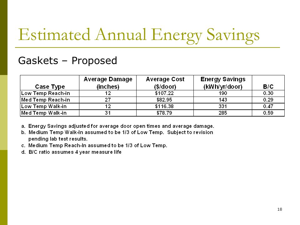 18 Estimated Annual Energy Savings Gaskets – Proposed