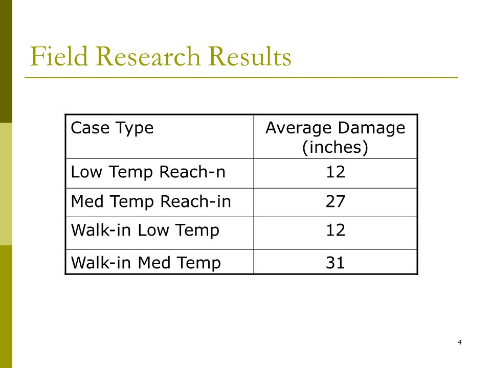 4 Field Research Results Case TypeAverage Damage (inches) Low Temp Reach-n12 Med Temp Reach-in27 Walk-in Low Temp12 Walk-in Med Temp31