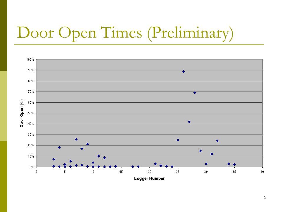 5 Door Open Times (Preliminary)