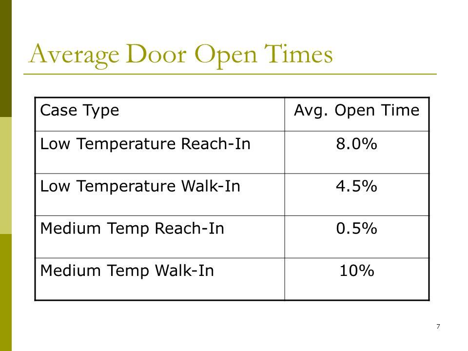 7 Average Door Open Times Case TypeAvg.