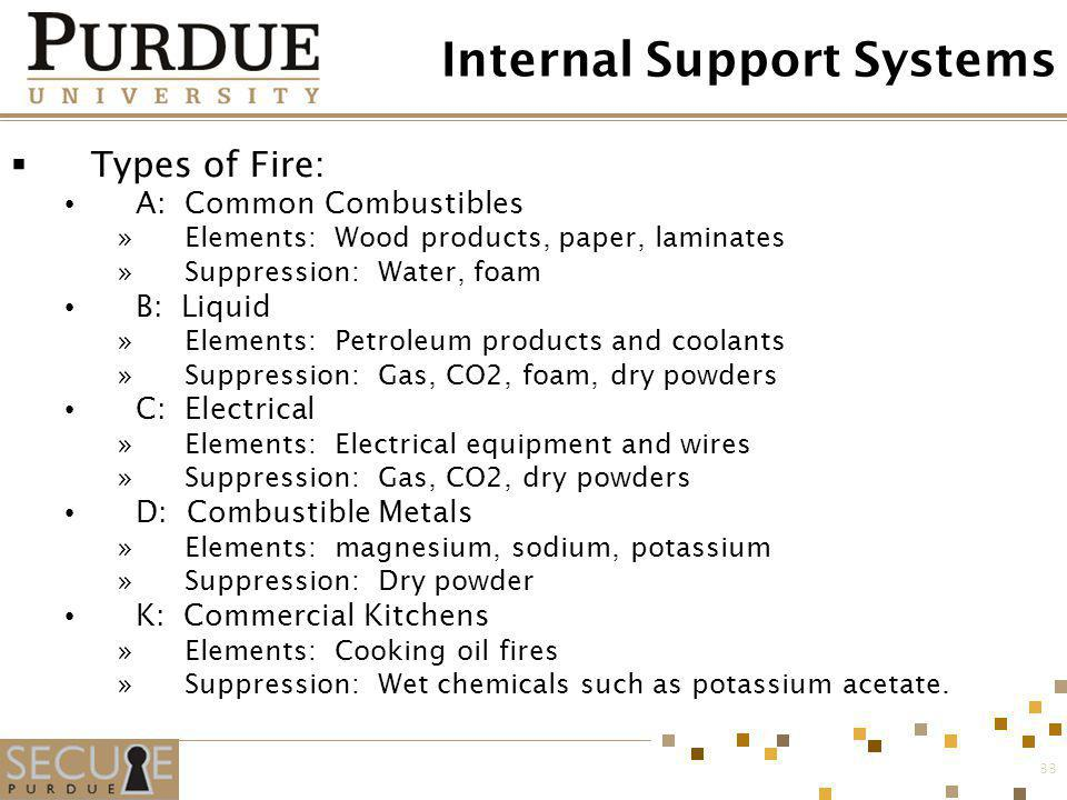 33 Internal Support Systems Types of Fire: A: Common Combustibles »Elements: Wood products, paper, laminates »Suppression: Water, foam B: Liquid »Elem