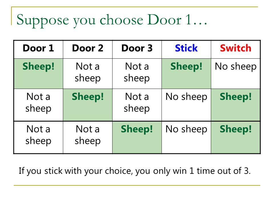 Suppose you choose Door 1… Door 1Door 2Door 3StickSwitch Sheep!Not a sheep Sheep!No sheep Not a sheep Sheep!Not a sheep No sheepSheep! Not a sheep She