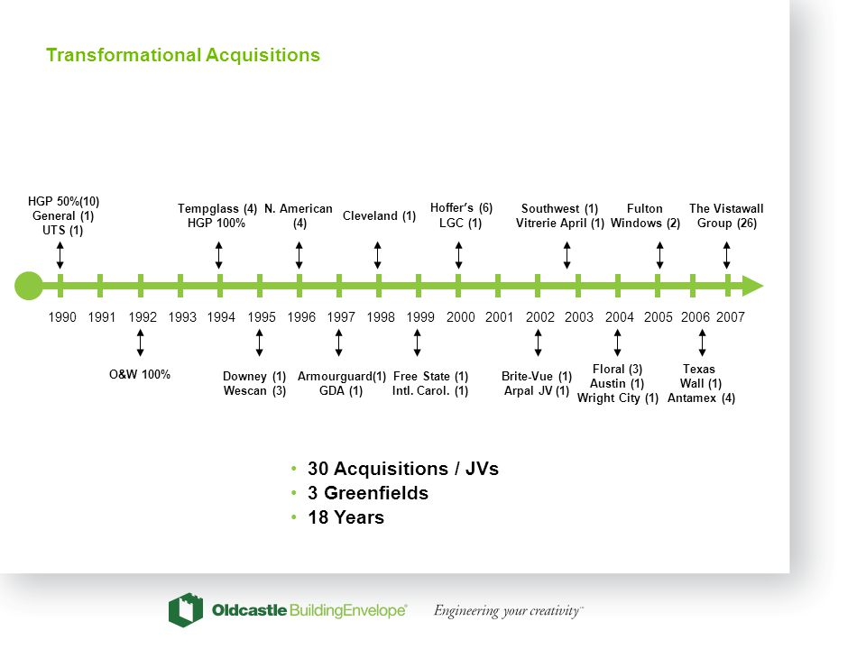 6 Transformational Acquisitions 199019911992199319941995199619971998199920002001200220032004 HGP 50%(10) General (1) UTS (1) Tempglass (4) HGP 100% Do