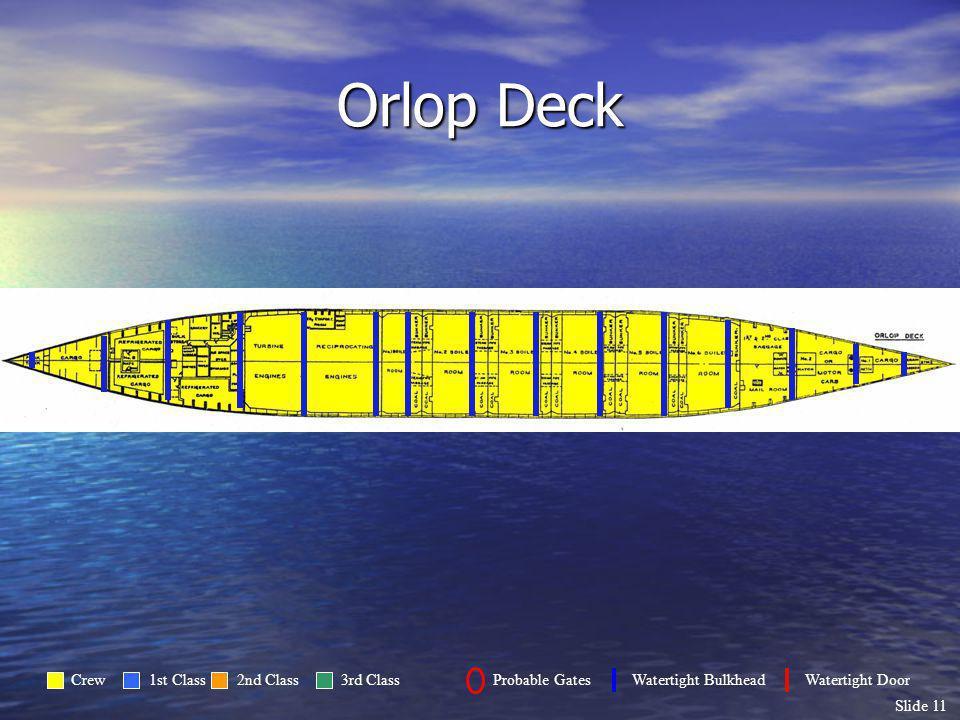 Slide 11 Orlop Deck Crew1st Class2nd Class3rd ClassProbable GatesWatertight BulkheadWatertight Door