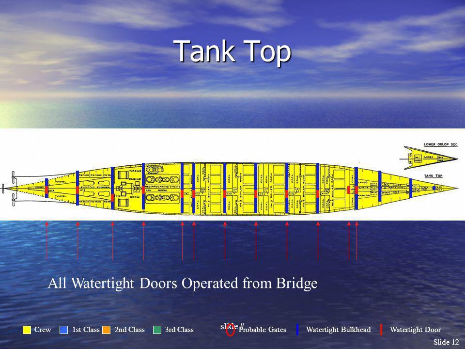 Slide 12 Tank Top All Watertight Doors Operated from Bridge slide # Crew1st Class2nd Class3rd ClassProbable GatesWatertight BulkheadWatertight Door