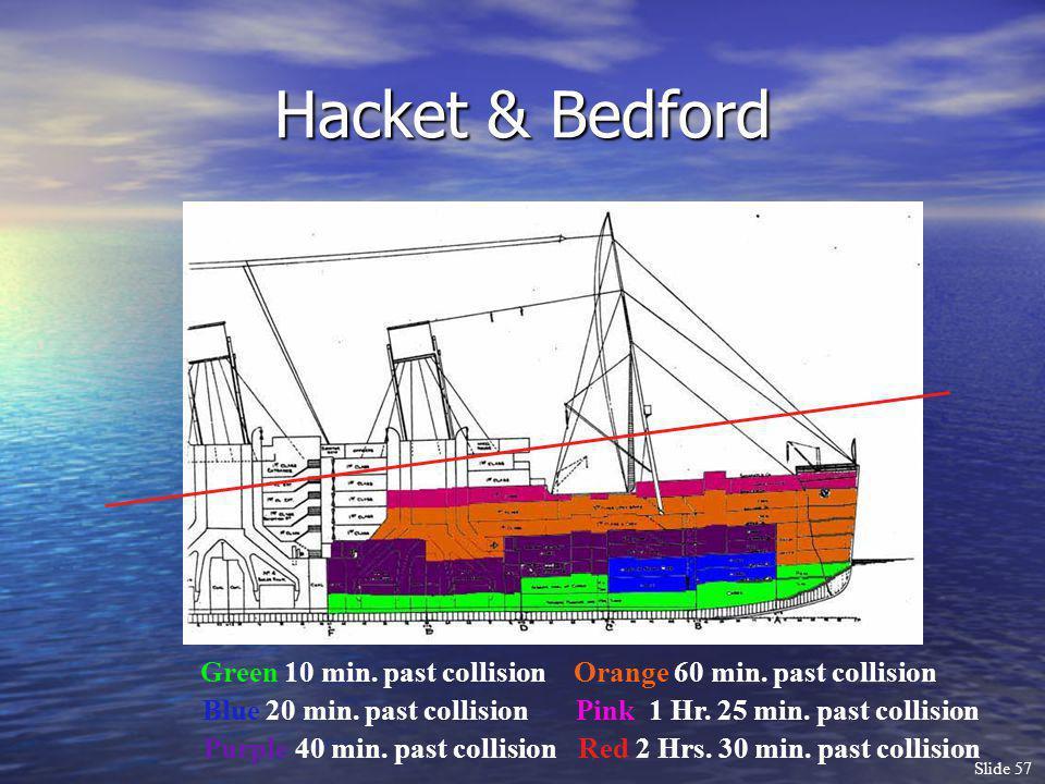 Slide 57 Hacket & Bedford Green 10 min. past collision Blue 20 min. past collision Purple 40 min. past collision Orange 60 min. past collision Pink 1