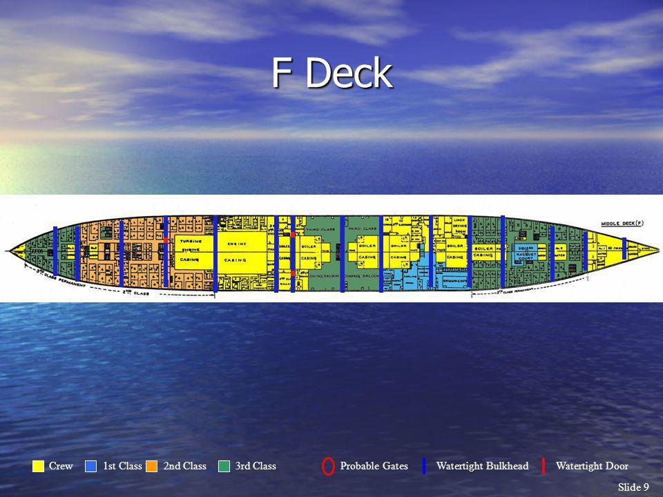 Slide 9 F Deck Crew1st Class2nd Class3rd Class Probable Gates Watertight Bulkhead Watertight Door
