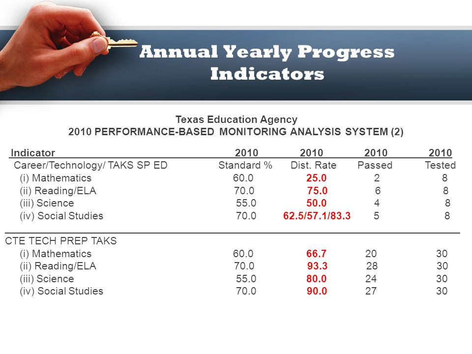 Annual Yearly Progress Indicators Texas Education Agency 2010 PERFORMANCE-BASED MONITORING ANALYSIS SYSTEM Indicator 2010 2010 2010 2010 Career/Techno