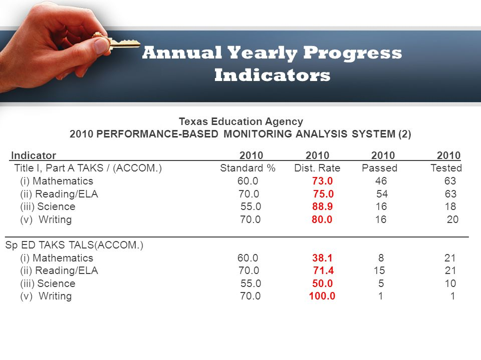 Annual Yearly Progress Indicators Texas Education Agency 2010 PERFORMANCE-BASED MONITORING ANALYSIS SYSTEM (2) Indicator 2010 2010 2010 2010 Career/Te