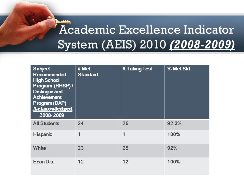 Academic Excellence Indicator System (AEIS) 2010 (2008-2009) Subject Texas Success Initiative (TSI) Acknowledged # Met Standard # Taking Test% Met Std