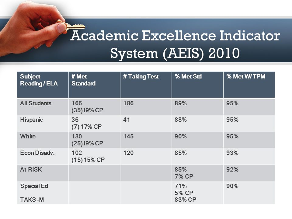 Academic Excellence Indicator System (AEIS) 2010 (2008-2009) Subject Recommended High School Program (RHSP) / Distinguished Achievement Program (DAP)