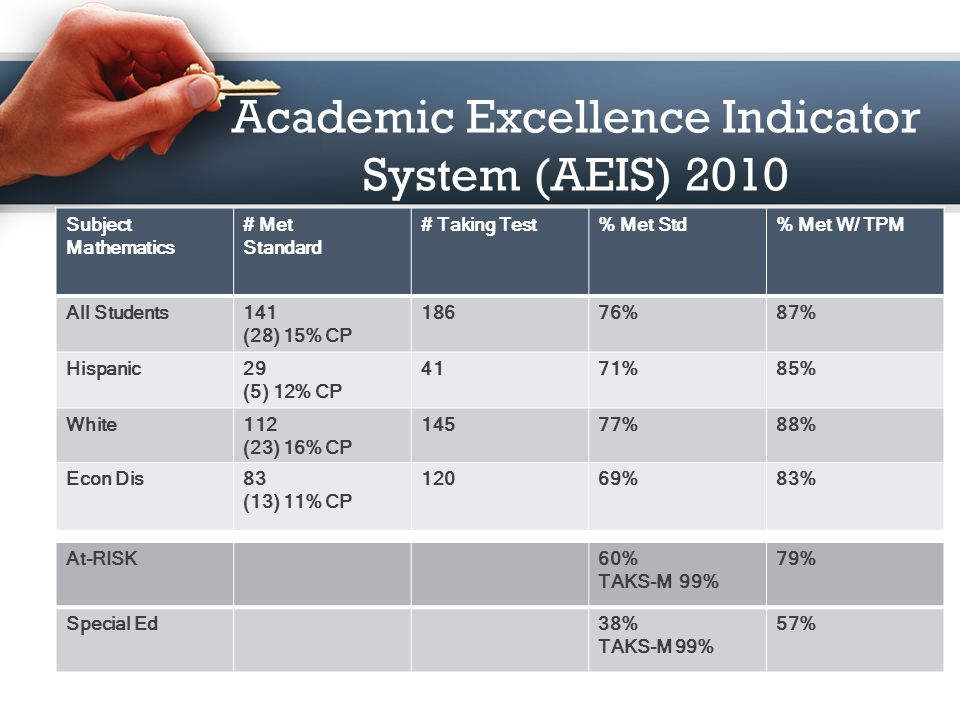 Academic Excellence Indicator System (AEIS) 2010 Subject Social Studies # Met Standard # Taking Test% Met Std% Met W/ TPM All Students61 (12) 18% CP 6