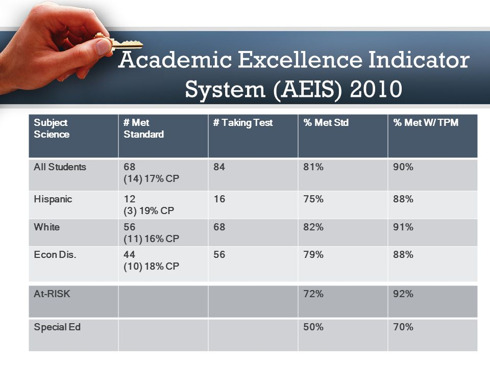 Academic Excellence Indicator System (AEIS) 2010 Subject Mathematics # Met Standard # Taking Test% Met Std% Met W/ TPM All Students141 (28) 15% CP 186