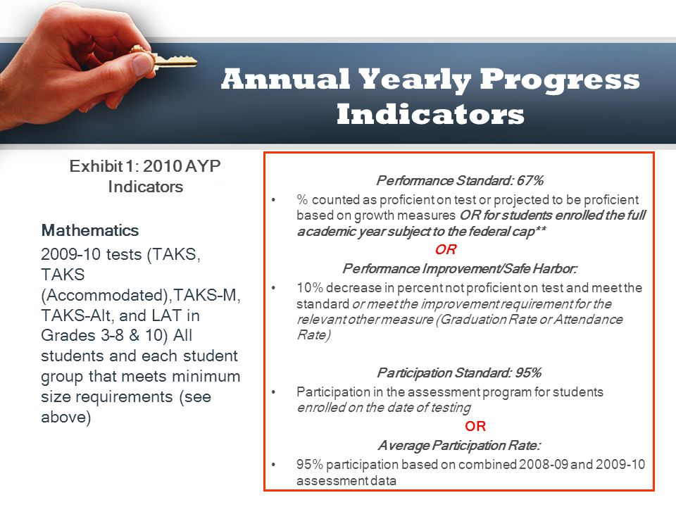 Annual Yearly Progress Indicators Performance Standard: 73% % counted as proficient on test or projected to be proficient based on growth measures for