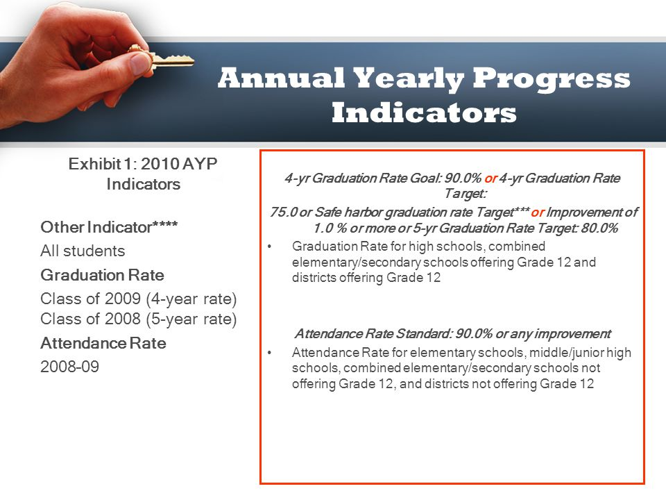 Annual Yearly Progress Indicators Performance Standard: 67% % counted as proficient on test or projected to be proficient based on growth measures OR