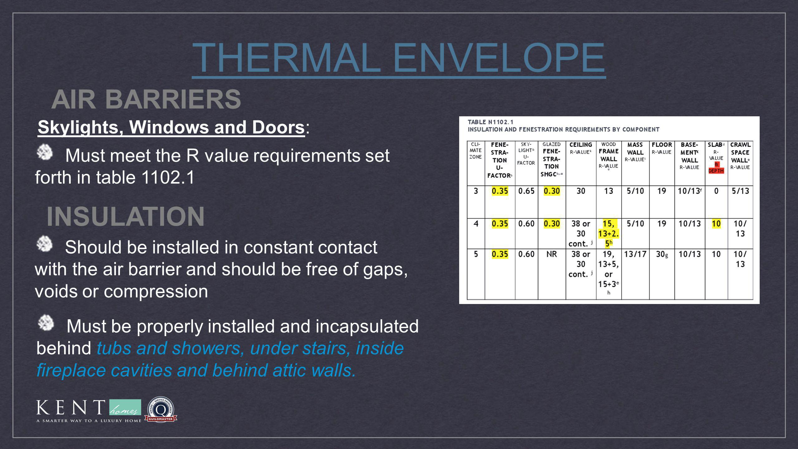 THERMAL ENVELOPE Must meet the R value requirements set forth in table 1102.1 Should be installed in constant contact with the air barrier and should