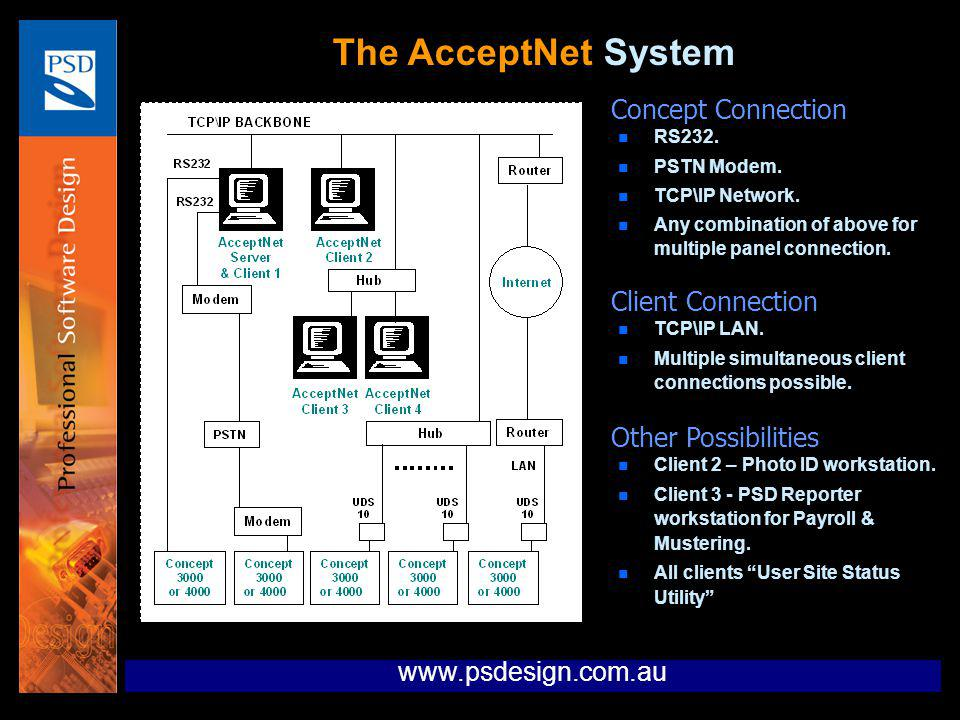 The AcceptNet System n RS232. n PSTN Modem. n TCP\IP Network. n Any combination of above for multiple panel connection. Concept Connection n TCP\IP LA