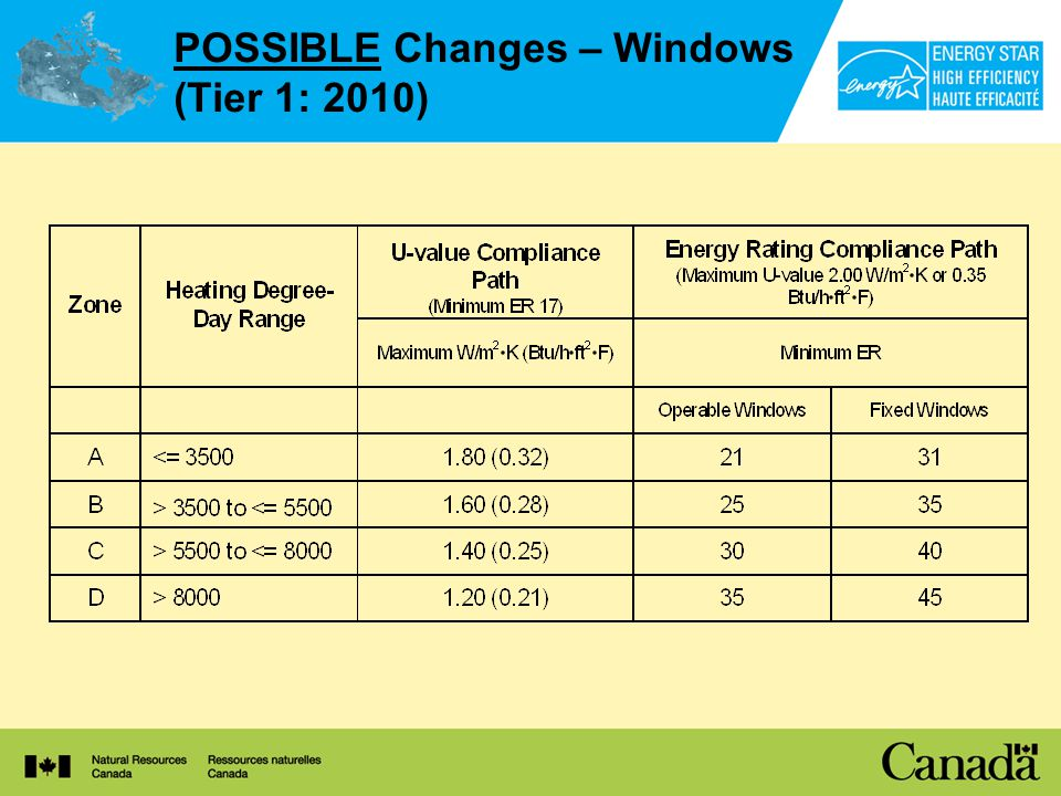 POSSIBLE Changes – Windows (Tier 1: 2010)