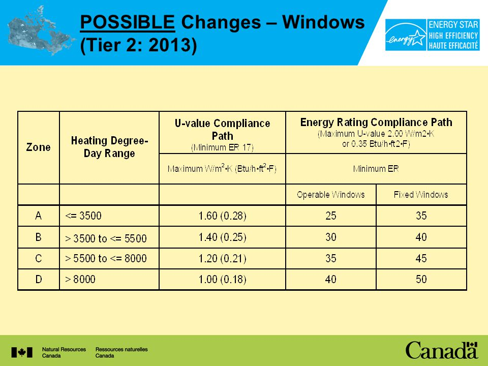 POSSIBLE Changes – Windows (Tier 2: 2013)