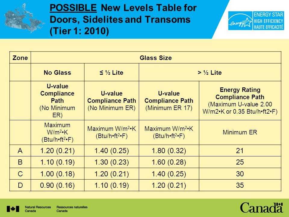 POSSIBLE New Levels Table for Doors, Sidelites and Transoms (Tier 1: 2010) ZoneGlass Size No Glass ½ Lite> ½ Lite U-value Compliance Path (No Minimum ER) U-value Compliance Path (No Minimum ER) U-value Compliance Path (Minimum ER 17) Energy Rating Compliance Path (Maximum U-value 2.00 W/m2K or 0.35 Btu/hft2F) Maximum W/m 2 K (Btu/hft 2 F) Minimum ER A1.20 (0.21)1.40 (0.25)1.80 (0.32)21 B1.10 (0.19)1.30 (0.23)1.60 (0.28)25 C1.00 (0.18)1.20 (0.21)1.40 (0.25)30 D0.90 (0.16)1.10 (0.19)1.20 (0.21)35