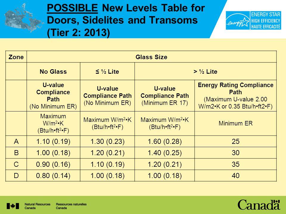 POSSIBLE New Levels Table for Doors, Sidelites and Transoms (Tier 2: 2013) ZoneGlass Size No Glass ½ Lite> ½ Lite U-value Compliance Path (No Minimum ER) U-value Compliance Path (No Minimum ER) U-value Compliance Path (Minimum ER 17) Energy Rating Compliance Path (Maximum U-value 2.00 W/m2K or 0.35 Btu/hft2F) Maximum W/m 2 K (Btu/hft 2 F) Minimum ER A1.10 (0.19)1.30 (0.23)1.60 (0.28)25 B1.00 (0.18)1.20 (0.21)1.40 (0.25)30 C0.90 (0.16)1.10 (0.19)1.20 (0.21)35 D0.80 (0.14)1.00 (0.18) 40