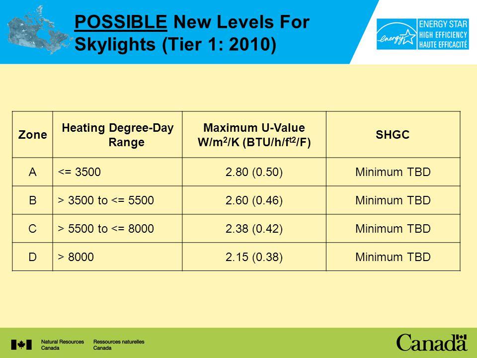 POSSIBLE New Levels For Skylights (Tier 1: 2010) Zone Heating Degree-Day Range Maximum U-Value W/m 2 /K (BTU/h/f t2 /F) SHGC A<= 35002.80 (0.50)Minimum TBD B> 3500 to <= 55002.60 (0.46)Minimum TBD C> 5500 to <= 80002.38 (0.42)Minimum TBD D> 80002.15 (0.38)Minimum TBD