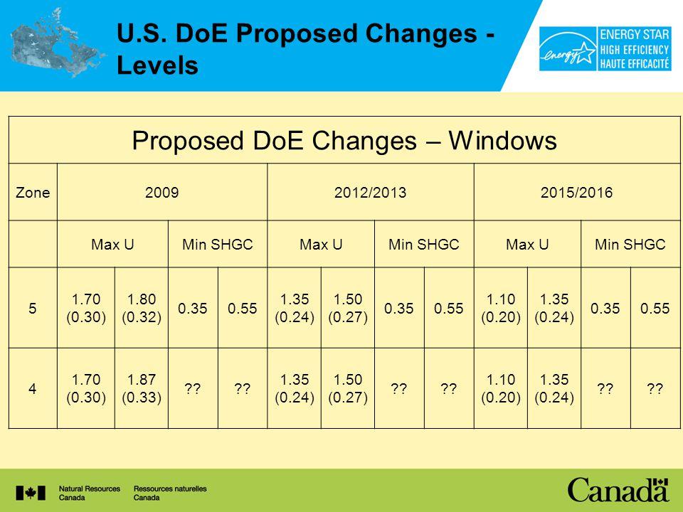 U.S. DoE Proposed Changes - Levels Proposed DoE Changes – Windows Zone20092012/20132015/2016 Max UMin SHGCMax UMin SHGCMax UMin SHGC 5 1.70 (0.30) 1.8