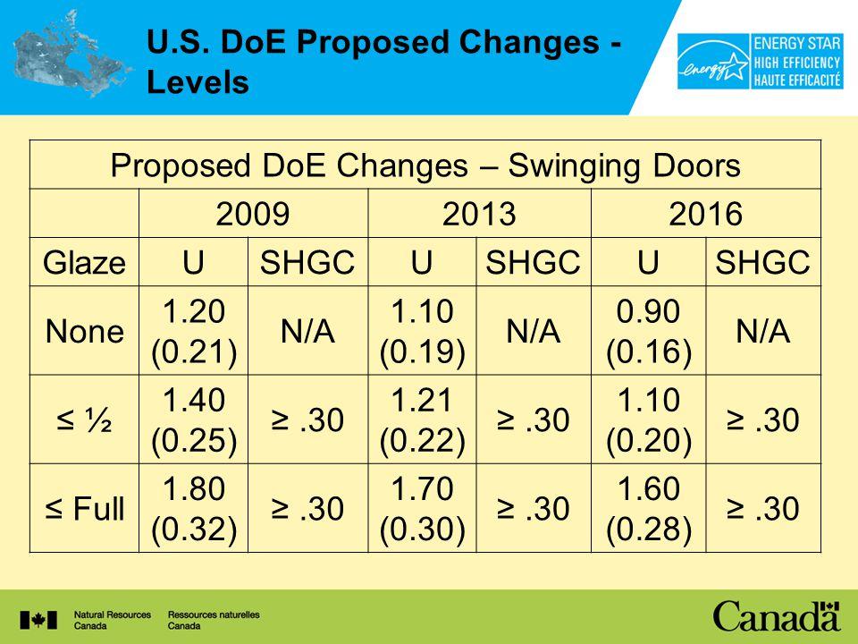 U.S. DoE Proposed Changes - Levels Proposed DoE Changes – Swinging Doors 200920132016 GlazeUSHGCU U None 1.20 (0.21) N/A 1.10 (0.19) N/A 0.90 (0.16) N