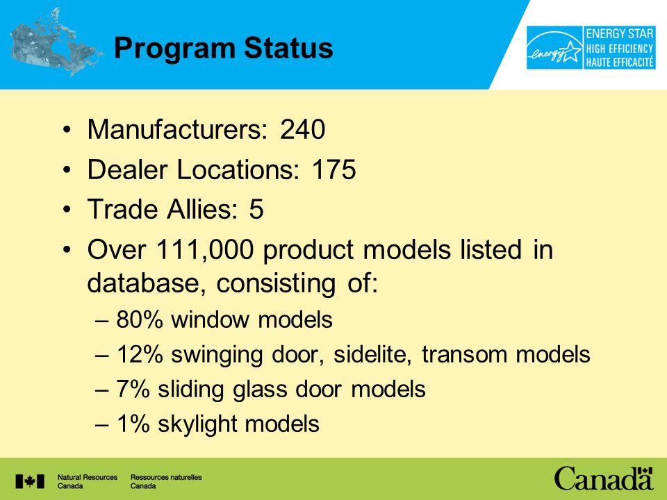 Program Status Manufacturers: 240 Dealer Locations: 175 Trade Allies: 5 Over 111,000 product models listed in database, consisting of: –80% window models –12% swinging door, sidelite, transom models –7% sliding glass door models –1% skylight models