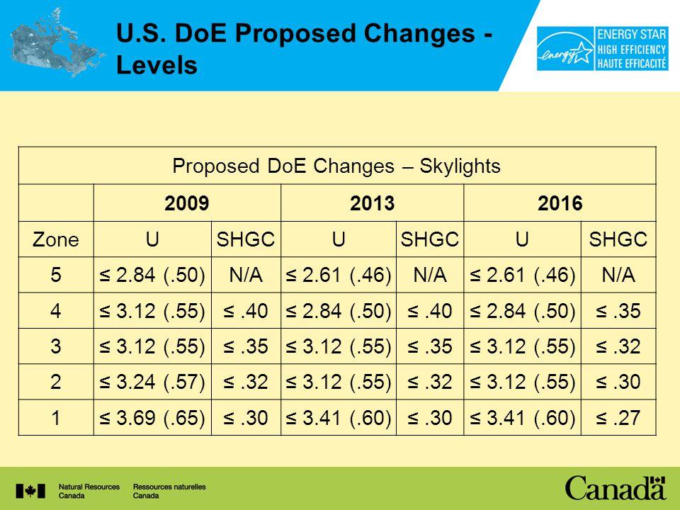 U.S. DoE Proposed Changes - Levels Proposed DoE Changes – Skylights 200920132016 ZoneUSHGCU U 5 2.84 (.50)N/A 2.61 (.46)N/A 2.61 (.46)N/A 4 3.12 (.55)