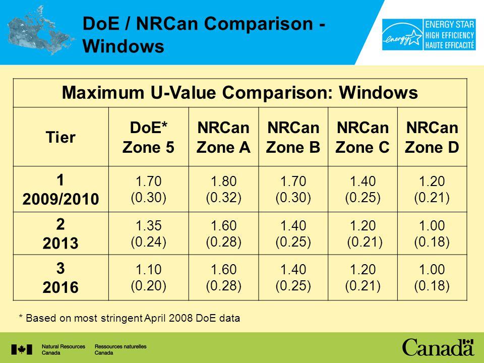 DoE / NRCan Comparison - Windows * Based on most stringent April 2008 DoE data Maximum U-Value Comparison: Windows Tier DoE* Zone 5 NRCan Zone A NRCan Zone B NRCan Zone C NRCan Zone D 1 2009/2010 1.70 (0.30) 1.80 (0.32) 1.70 (0.30) 1.40 (0.25) 1.20 (0.21) 2 2013 1.35 (0.24) 1.60 (0.28) 1.40 (0.25) 1.20 (0.21) 1.00 (0.18) 3 2016 1.10 (0.20) 1.60 (0.28) 1.40 (0.25) 1.20 (0.21) 1.00 (0.18)