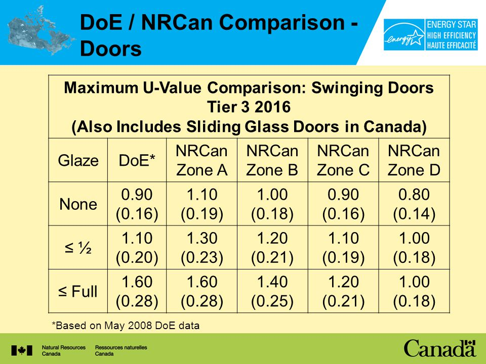 DoE / NRCan Comparison - Doors *Based on May 2008 DoE data Maximum U-Value Comparison: Swinging Doors Tier 3 2016 (Also Includes Sliding Glass Doors in Canada) GlazeDoE* NRCan Zone A NRCan Zone B NRCan Zone C NRCan Zone D None 0.90 (0.16) 1.10 (0.19) 1.00 (0.18) 0.90 (0.16) 0.80 (0.14) ½ 1.10 (0.20) 1.30 (0.23) 1.20 (0.21) 1.10 (0.19) 1.00 (0.18) Full 1.60 (0.28) 1.60 (0.28) 1.40 (0.25) 1.20 (0.21) 1.00 (0.18)