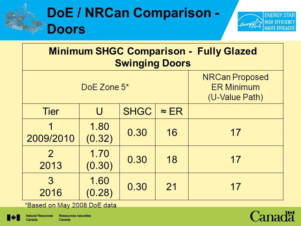 DoE / NRCan Comparison - Doors *Based on May 2008 DoE data Minimum SHGC Comparison - Fully Glazed Swinging Doors DoE Zone 5* NRCan Proposed ER Minimum (U-Value Path) TierUSHGC ER 1 2009/2010 1.80 (0.32) 0.301617 2 2013 1.70 (0.30) 0.301817 3 2016 1.60 (0.28) 0.302117