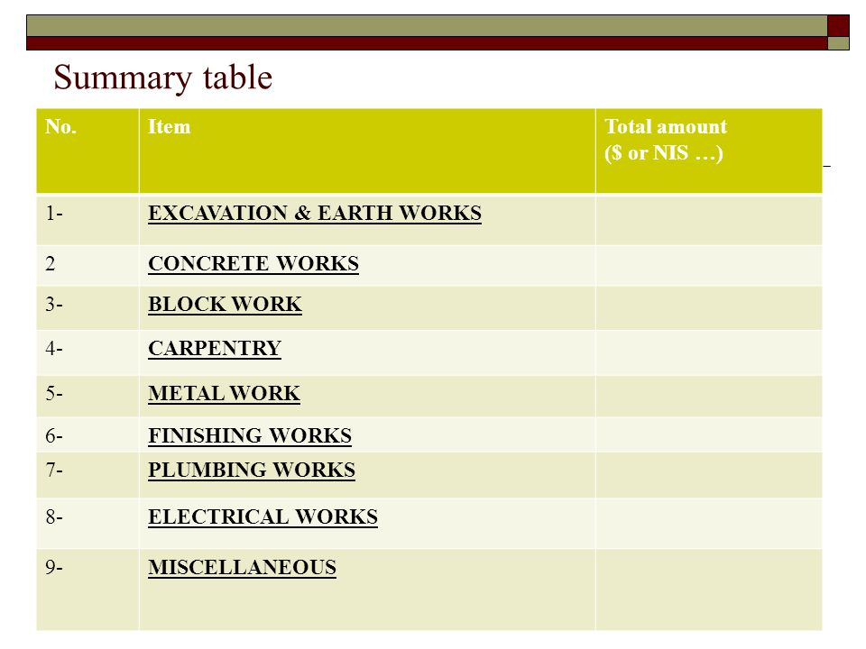 Summary table No.ItemTotal amount ($ or NIS …) 1-EXCAVATION & EARTH WORKS 2CONCRETE WORKS 3-BLOCK WORK 4-CARPENTRY 5-METAL WORK 6-FINISHING WORKS 7-PL