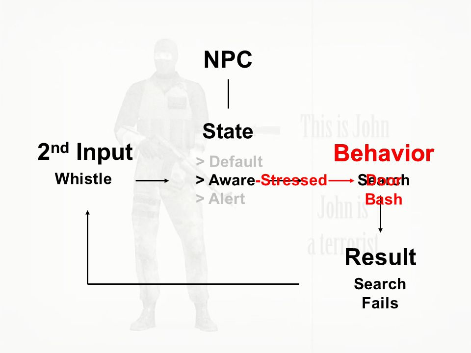 NPC State > Default > Aware > Alert Whistle 2 nd Input Behavior Search Result Search Fails -Stressed Behavior Door Bash
