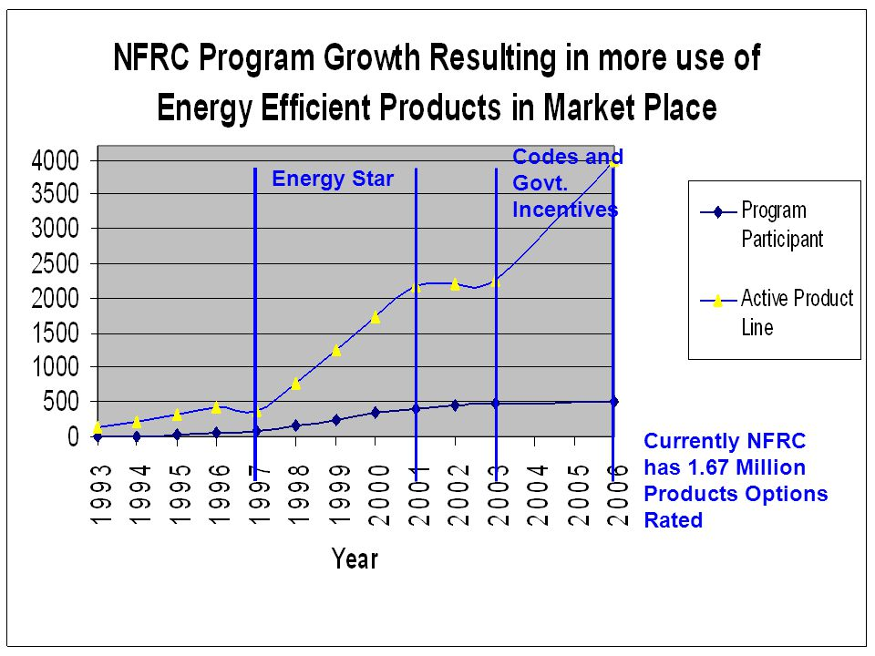 Currently NFRC has 1.67 Million Products Options Rated Energy Star Codes and Govt. Incentives