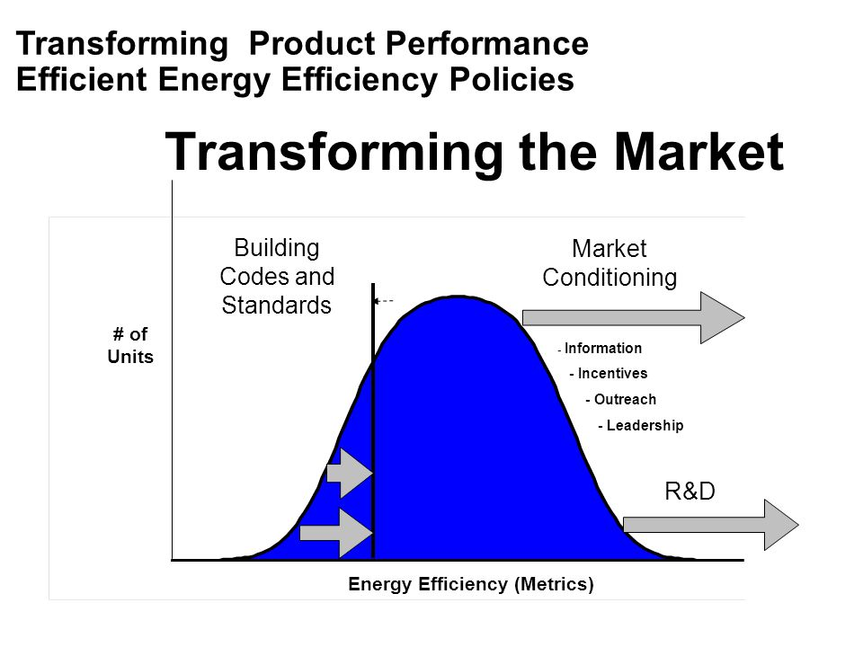 Transforming the Market # of Units Energy Efficiency (Metrics) Market Conditioning R&D - Information - Incentives - Outreach - Leadership Building Cod