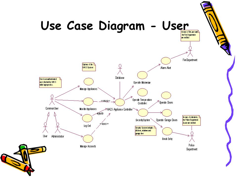 Use Case Diagram - User