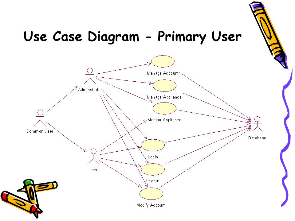 Use Case Diagram - Primary User