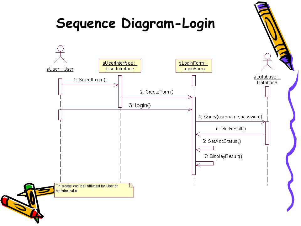 Sequence Diagram-Login