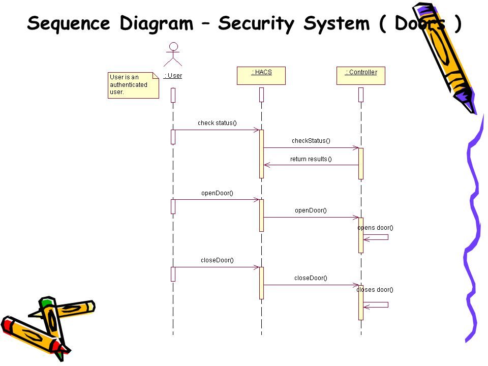 Sequence Diagram – Security System ( Doors )