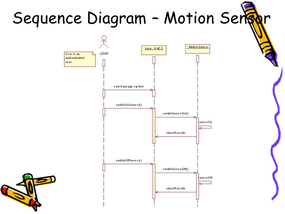 Sequence Diagram – Motion Sensor