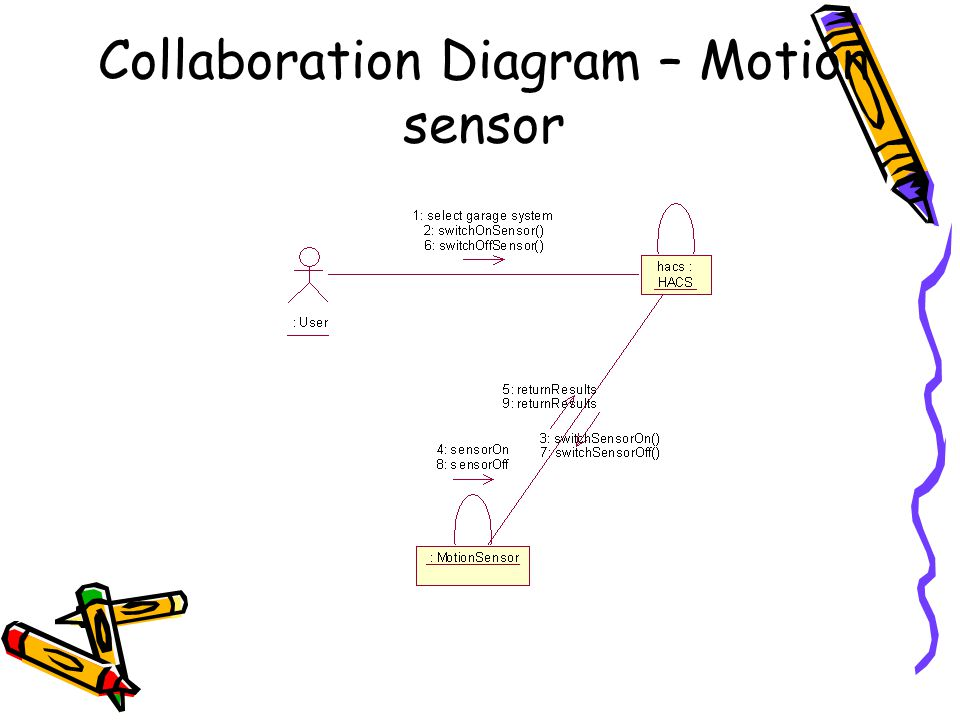 Collaboration Diagram – Motion sensor