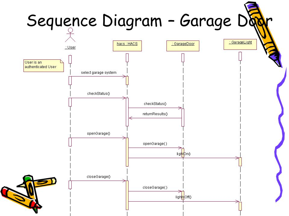 Sequence Diagram – Garage Door