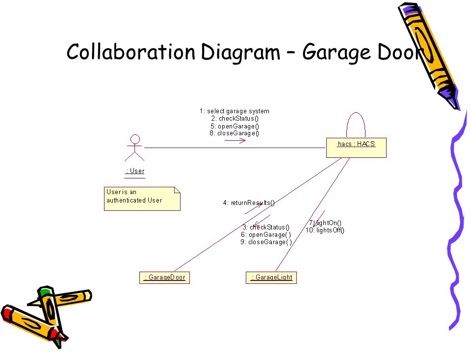 Collaboration Diagram – Garage Door