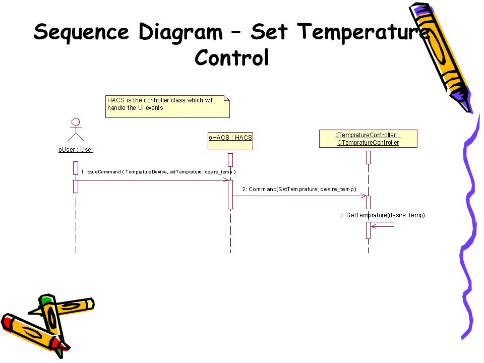 Sequence Diagram – Set Temperature Control