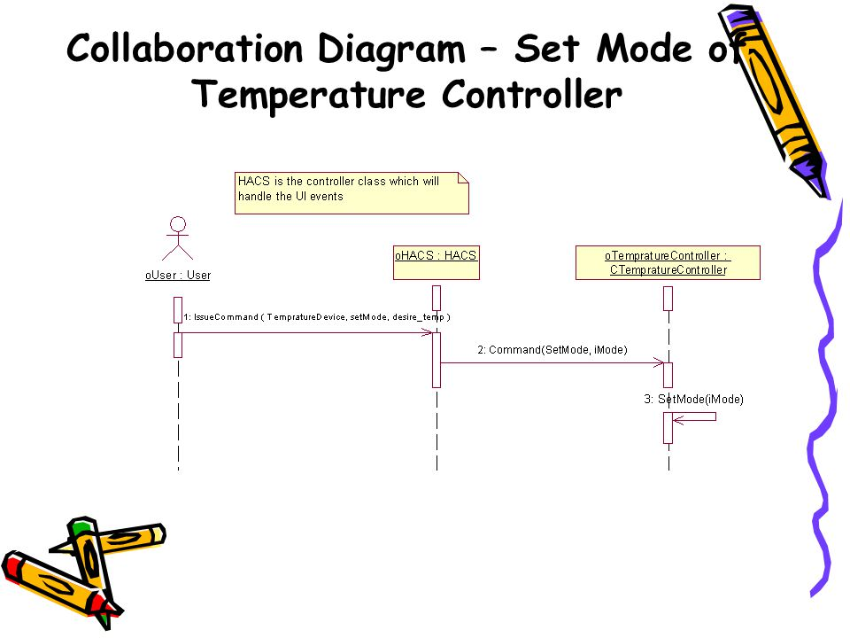Collaboration Diagram – Set Mode of Temperature Controller